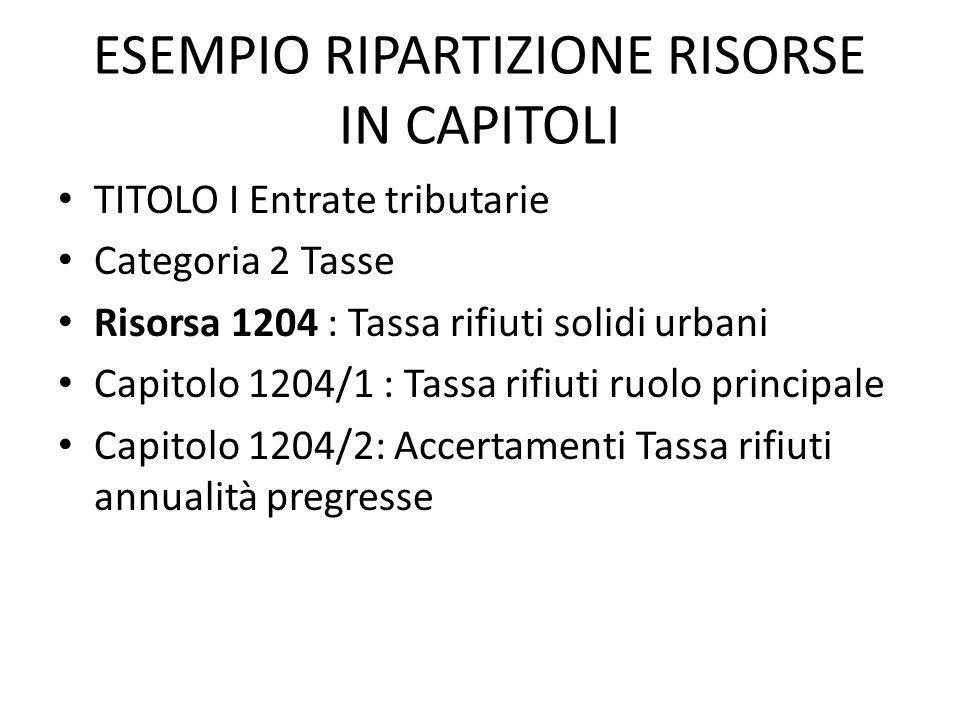 ESEMPIO RIPARTIZIONE RISORSE IN CAPITOLI TITOLO I Entrate tributarie Categoria 2 Tasse Risorsa 1204 : Tassa rifiuti solidi urbani Capitolo 1204/1 : Ta