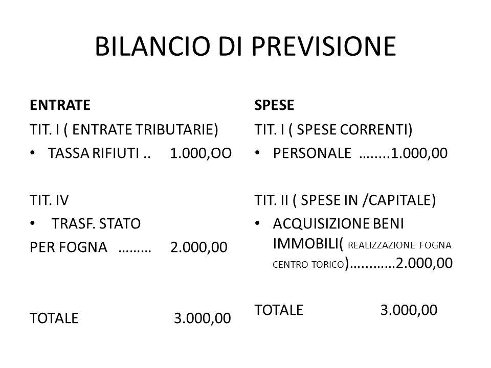BILANCIO DI PREVISIONE ENTRATE TIT. I ( ENTRATE TRIBUTARIE) TASSA RIFIUTI.. 1.000,OO TIT. IV TRASF. STATO PER FOGNA ……… 2.000,00 TOTALE 3.000,00 TIT.