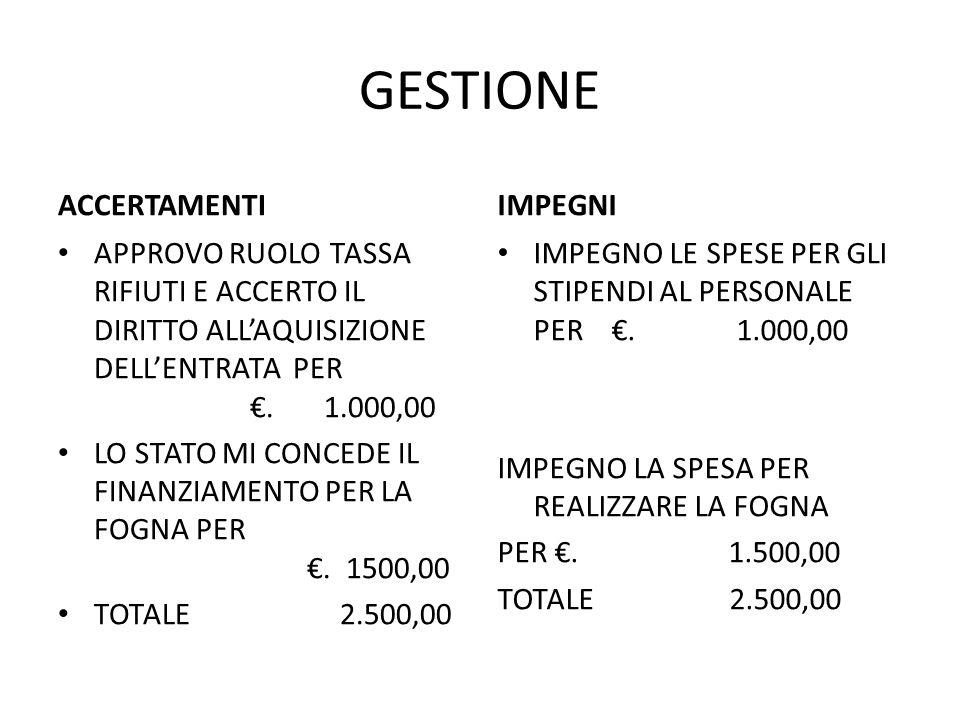 GESTIONE ACCERTAMENTI APPROVO RUOLO TASSA RIFIUTI E ACCERTO IL DIRITTO ALL'AQUISIZIONE DELL'ENTRATA PER €. 1.000,00 LO STATO MI CONCEDE IL FINANZIAMEN