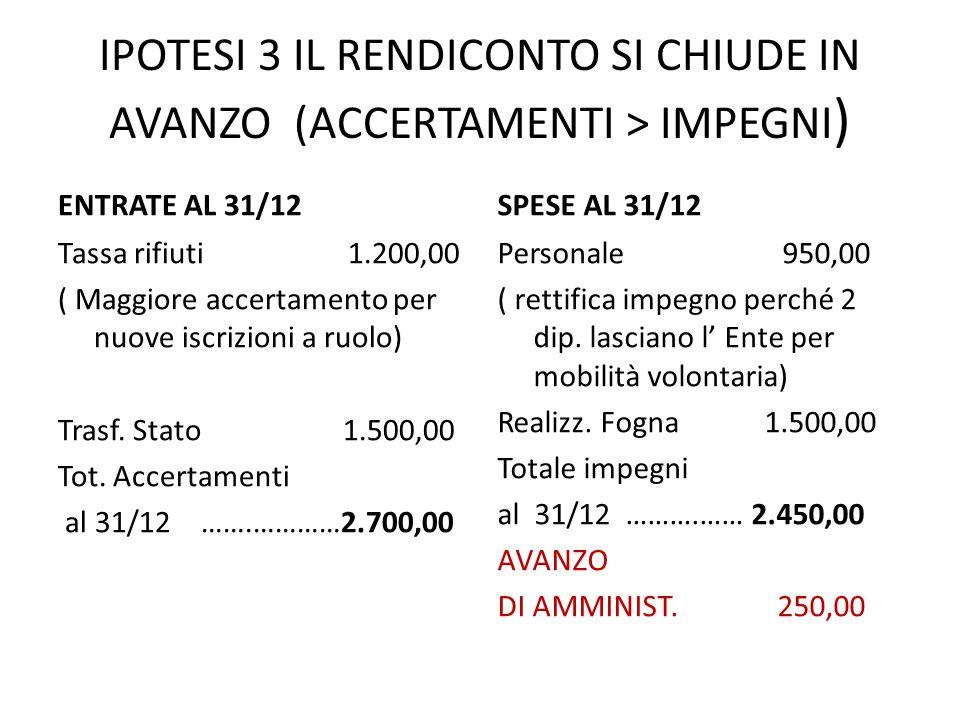 IPOTESI 3 IL RENDICONTO SI CHIUDE IN AVANZO (ACCERTAMENTI > IMPEGNI ) ENTRATE AL 31/12 Tassa rifiuti 1.200,00 ( Maggiore accertamento per nuove iscriz