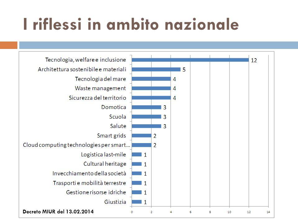 I riflessi in ambito nazionale Decreto MIUR del 13.02.2014