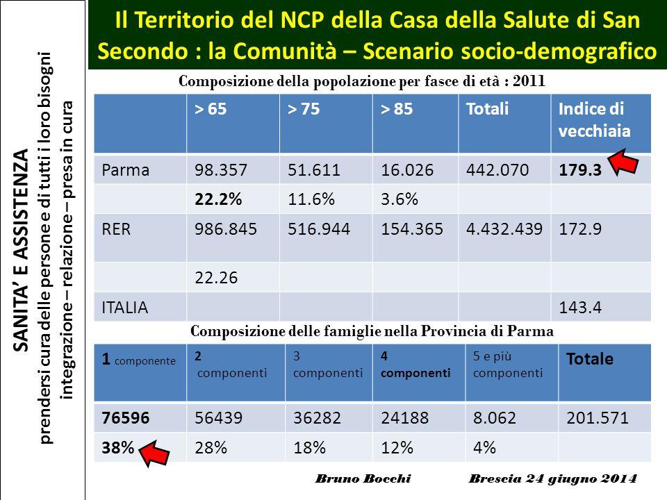 > 65> 75> 85TotaliIndice di vecchiaia Parma98.35751.61116.026442.070179.3 22.2%11.6%3.6% RER986.845516.944154.3654.432.439172.9 22.26 ITALIA143.4 1 co