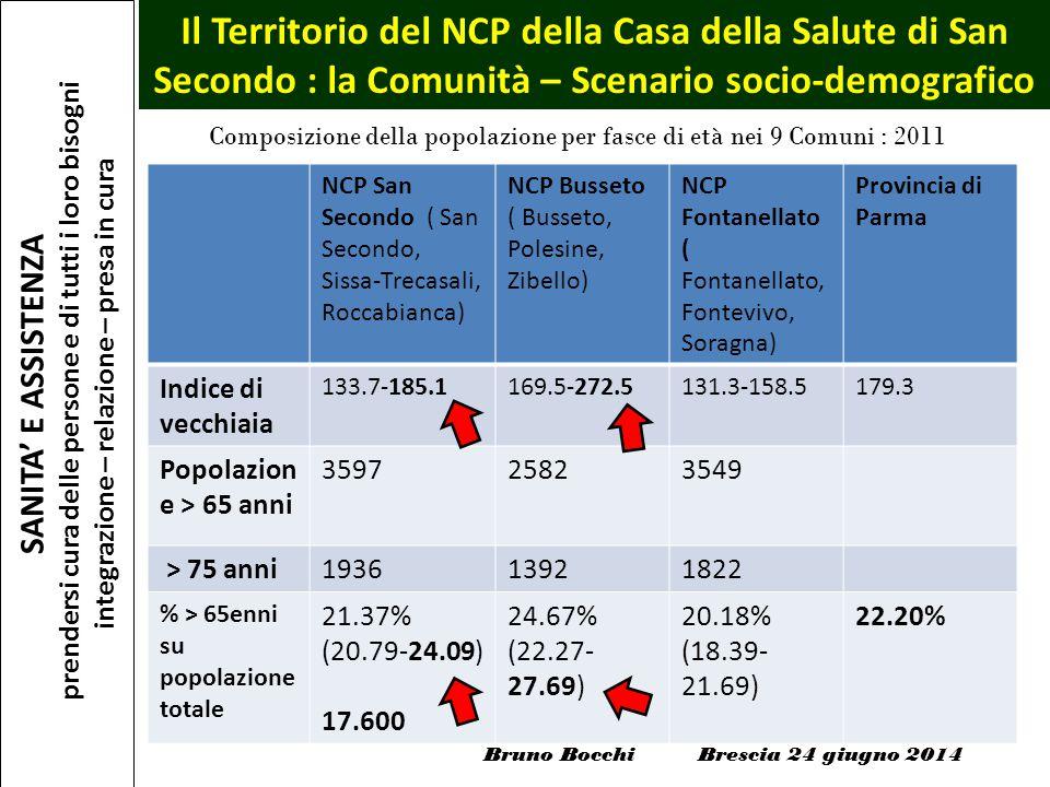 Bruno Bocchi Brescia 24 giugno 2014 Composizione della popolazione per fasce di età nei 9 Comuni : 2011 NCP San Secondo ( San Secondo, Sissa-Trecasali
