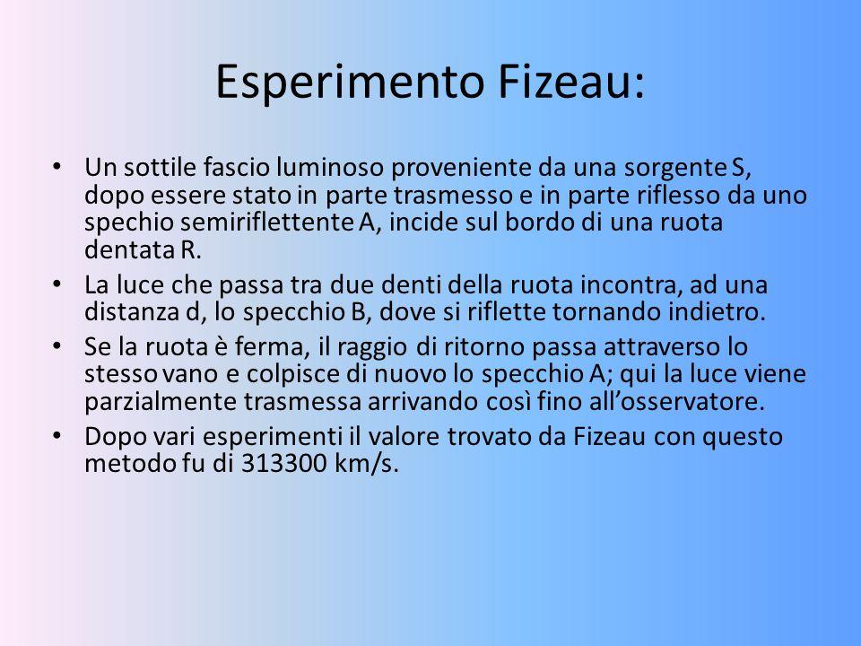 Esperimento Fizeau: Un sottile fascio luminoso proveniente da una sorgente S, dopo essere stato in parte trasmesso e in parte riflesso da uno spechio