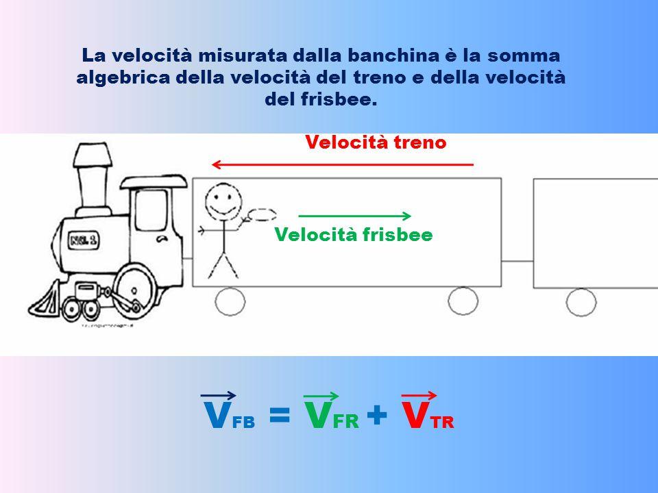 La velocità misurata dalla banchina è la somma algebrica della velocità del treno e della velocità del frisbee. Velocità treno Velocità frisbee V FB =