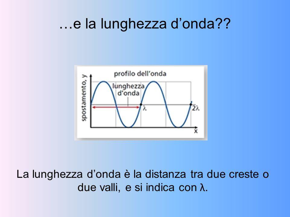 …e la lunghezza d'onda?? La lunghezza d'onda è la distanza tra due creste o due valli, e si indica con λ.