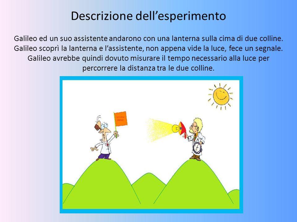 Descrizione dell'esperimento Galileo ed un suo assistente andarono con una lanterna sulla cima di due colline. Galileo scoprì la lanterna e l'assisten