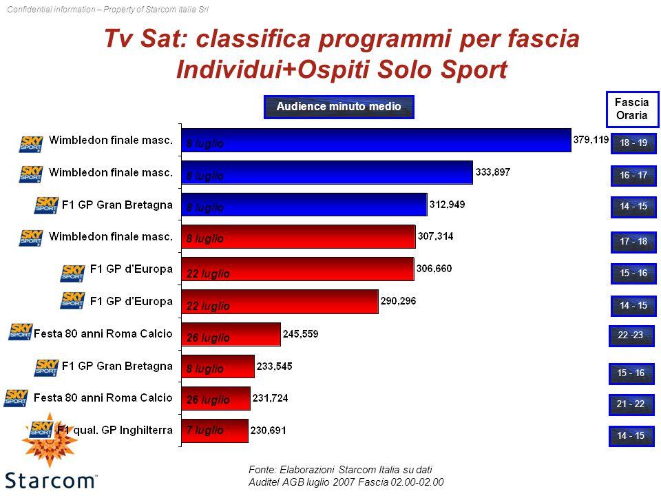 Confidential information – Property of Starcom Italia Srl Tv Sat: classifica programmi per fascia Individui+Ospiti Solo Sport Fonte: Elaborazioni Starcom Italia su dati Auditel AGB luglio 2007 Fascia 02.00-02.00 18 - 19 17 - 18 16 - 17 14 - 15 15 - 16 14 - 15 22 -23 15 - 16 21 - 22 14 - 15 Audience minuto medio 8 luglio Fascia Oraria 8 luglio 22 luglio 26 luglio 8 luglio 26 luglio 7 luglio