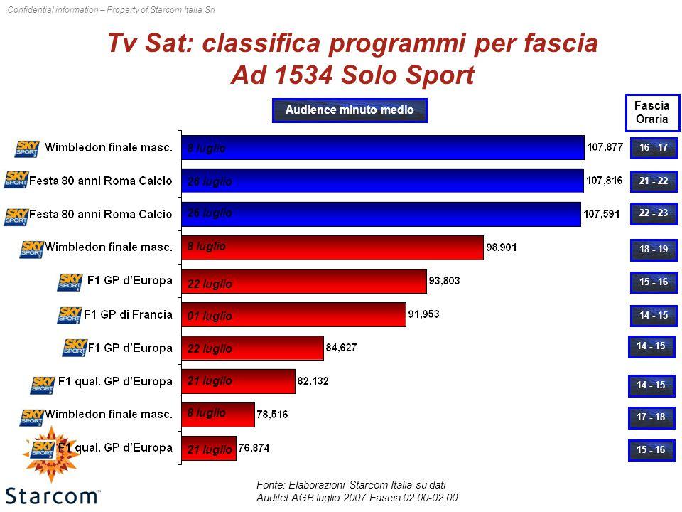 Confidential information – Property of Starcom Italia Srl Tv Sat: classifica programmi per fascia Ad 1534 Solo Sport Fonte: Elaborazioni Starcom Italia su dati Auditel AGB luglio 2007 Fascia 02.00-02.00 16 - 17 18 - 19 21 - 22 22 - 23 15 - 16 14 - 15 17 - 18 15 - 16 Audience minuto medio 8 luglio Fascia Oraria 26 luglio 8 luglio 22 luglio 01 luglio 22 luglio 21 luglio 8 luglio 21 luglio
