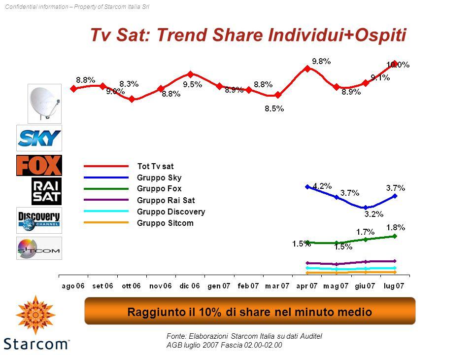 Tv Sat: Trend Share Individui+Ospiti Fonte: Elaborazioni Starcom Italia su dati Auditel AGB luglio 2007 Fascia 02.00-02.00 Tot Tv sat Gruppo Sky Gruppo Fox Gruppo Rai Sat Gruppo Discovery Gruppo Sitcom Raggiunto il 10% di share nel minuto medio