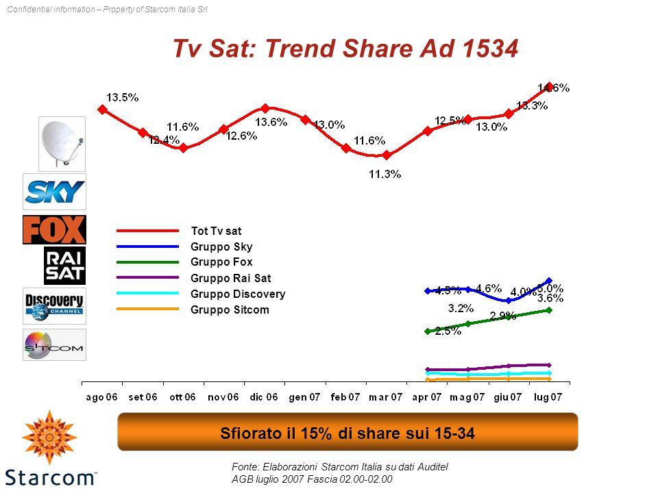 Confidential information – Property of Starcom Italia Srl Tv Sat: share per fascia – Target Individui+Ospiti 2007 2006 3,1 punti di share guadagnati nella fascia pomeridiana Fonte: Elaborazioni Starcom Italia su dati Auditel AGB luglio 2006 - luglio 2007