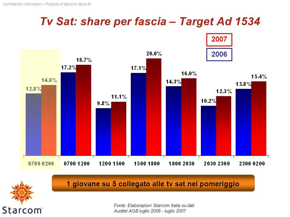 Confidential information – Property of Starcom Italia Srl Tv Sat: share per fascia – Target Ad 1534 2007 2006 1 giovane su 5 collegato alle tv sat nel pomeriggio Fonte: Elaborazioni Starcom Italia su dati Auditel AGB luglio 2006 - luglio 2007