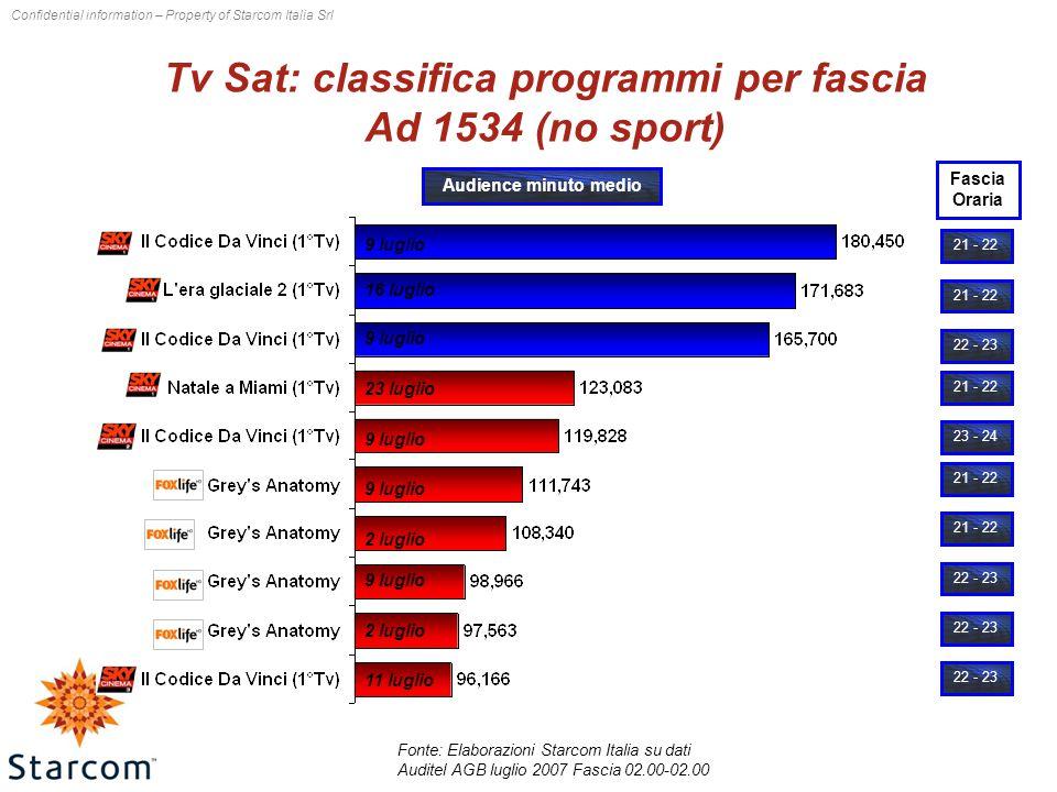 Confidential information – Property of Starcom Italia Srl Tv Sat: classifica programmi per fascia Ad 1534 (no sport) Fonte: Elaborazioni Starcom Italia su dati Auditel AGB luglio 2007 Fascia 02.00-02.00 21 - 22 22 - 23 23 - 24 21 - 22 22 - 23 Fascia Oraria Audience minuto medio 9 luglio 16 luglio 9 luglio 23 luglio 9 luglio 2 luglio 9 luglio 2 luglio 11 luglio