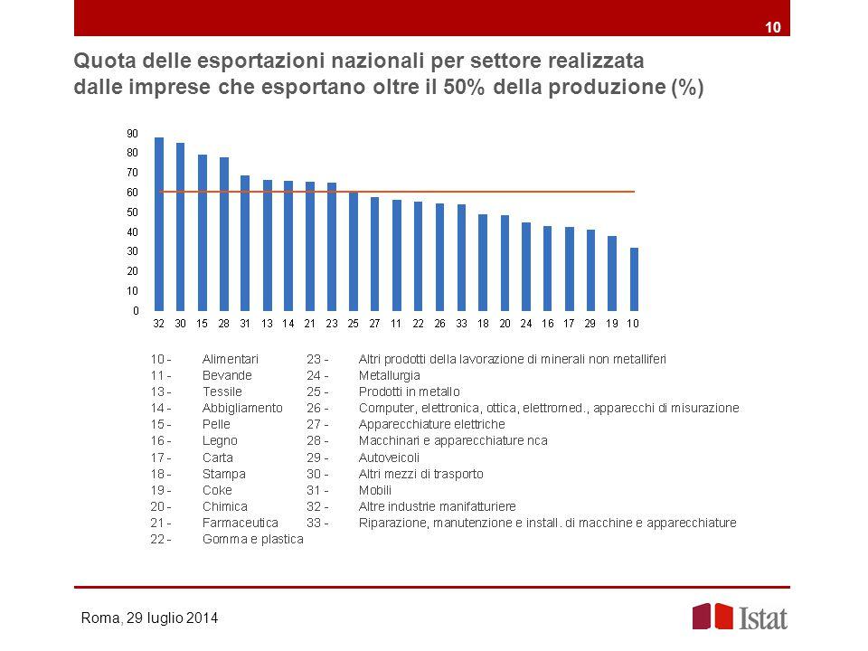 Quota delle esportazioni nazionali per settore realizzata dalle imprese che esportano oltre il 50% della produzione (%) Roma, 29 luglio 2014 10