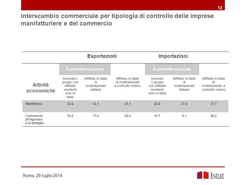 Interscambio commerciale per tipologia di controllo delle imprese manifatturiere e del commercio Roma, 29 luglio 2014 12 Esportazioni Importazioni A c