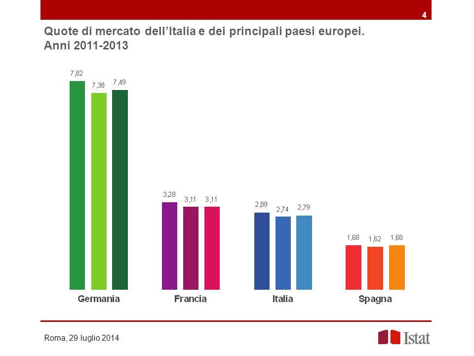 Quote di mercato dell'Italia e dei principali paesi europei. Anni 2011-2013 4