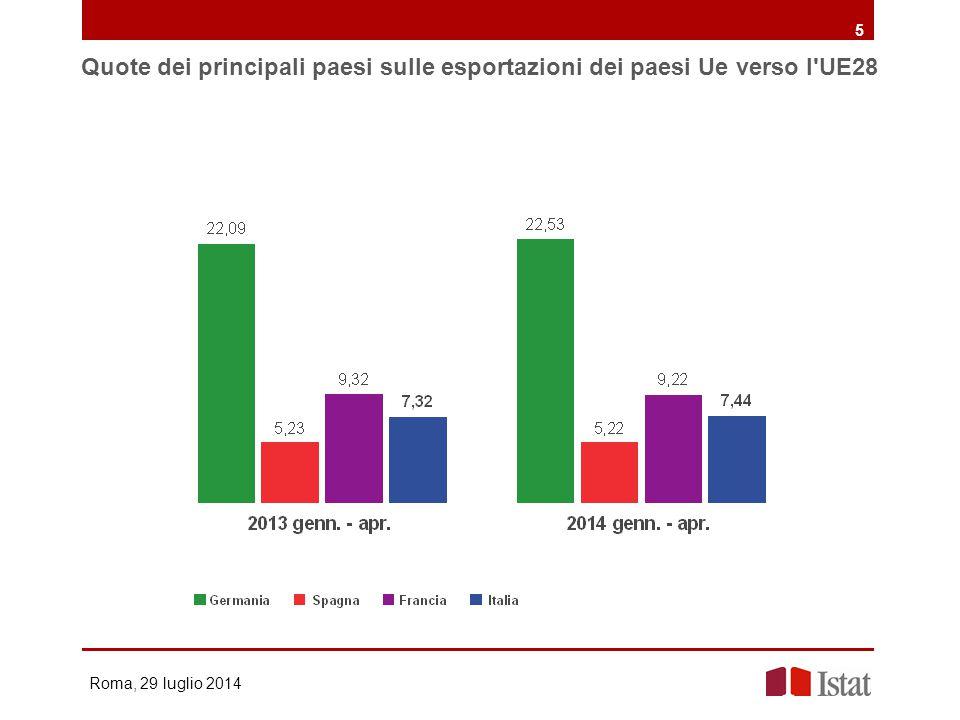 Quote dei principali paesi sulle esportazioni dei paesi Ue verso l'UE28 Roma, 29 luglio 2014 5