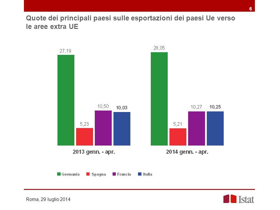Quote dei principali paesi sulle esportazioni dei paesi Ue verso le aree extra UE Roma, 29 luglio 2014 6