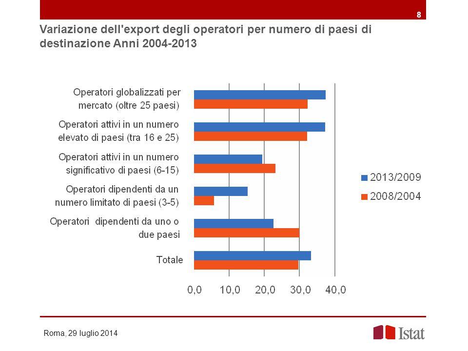 Variazione dell export degli operatori per numero di paesi di destinazione Anni 2004-2013 Roma, 29 luglio 2014 8