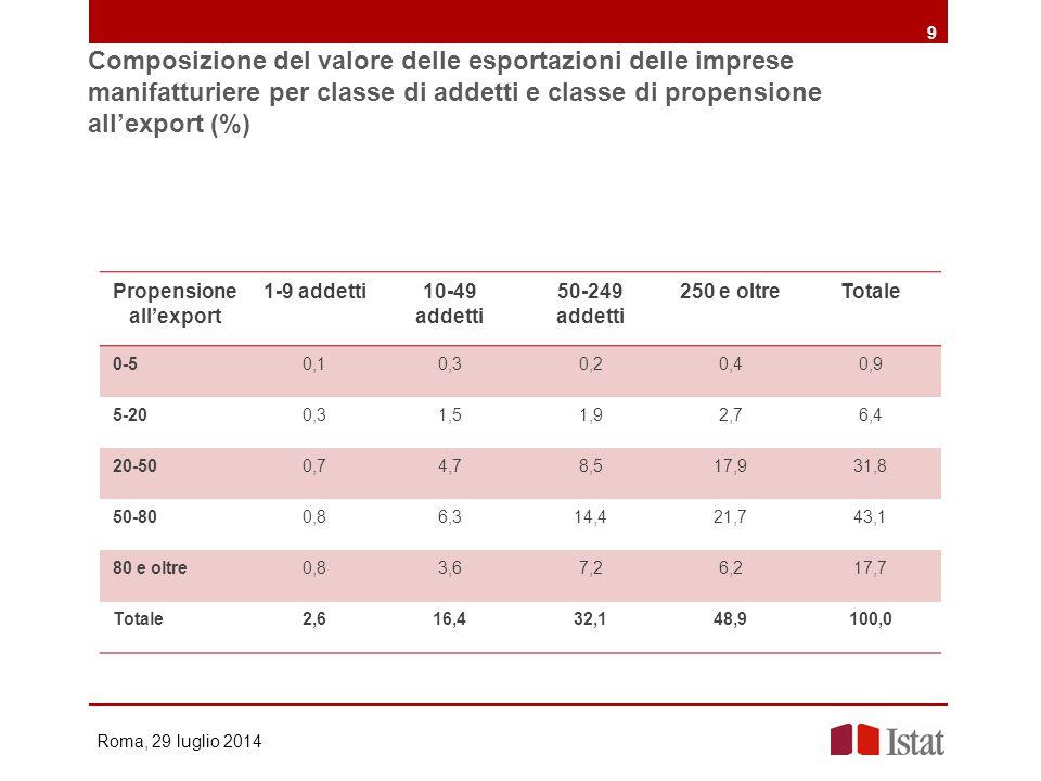 Composizione del valore delle esportazioni delle imprese manifatturiere per classe di addetti e classe di propensione all'export (%) Roma, 29 luglio 2
