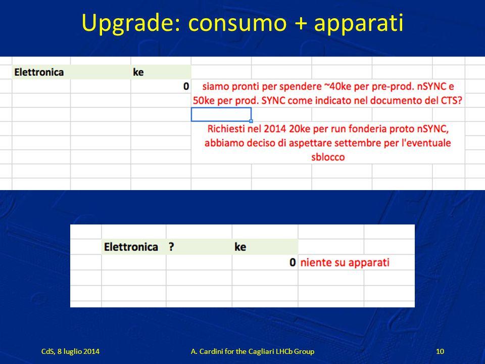 Upgrade: consumo + apparati CdS, 8 luglio 2014A. Cardini for the Cagliari LHCb Group10