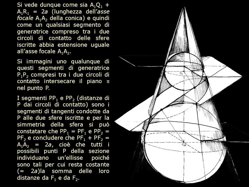 Si vede dunque come sia A 1 Q 1 + A 1 R 1 = 2a (lunghezza dell'asse focale A 1 A 2 della conica) e quindi come un qualsiasi segmento di generatrice co
