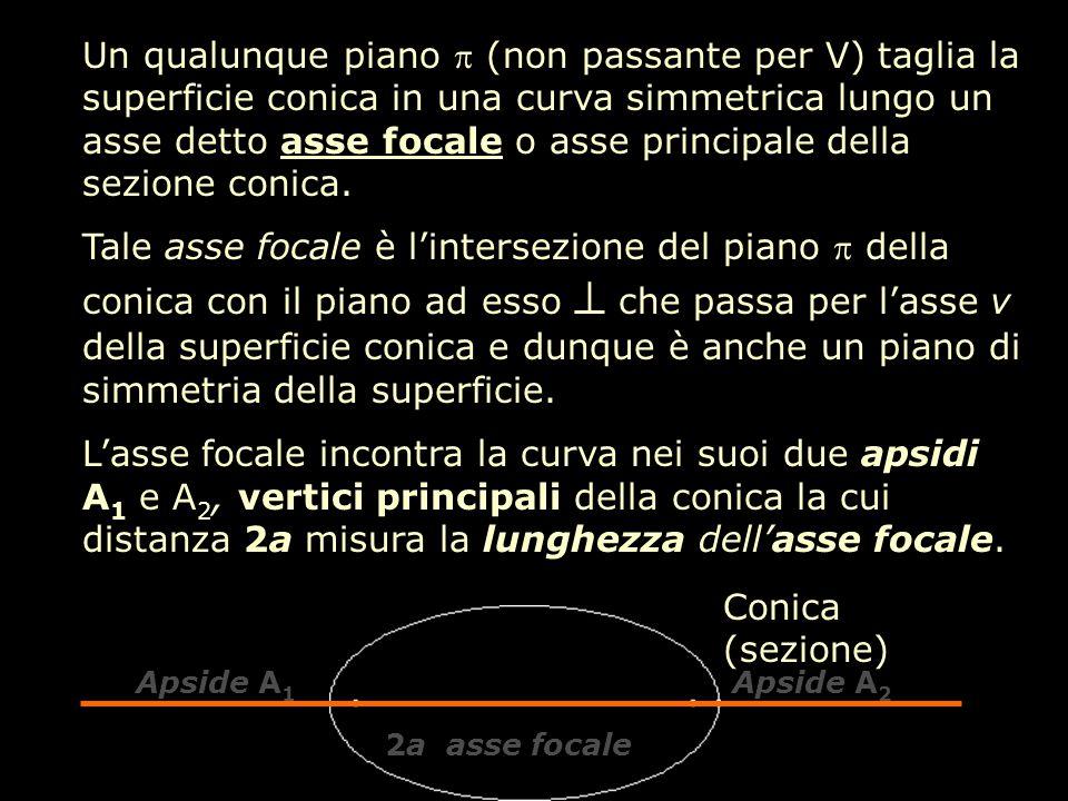Un qualunque piano  (non passante per V) taglia la superficie conica in una curva simmetrica lungo un asse detto asse focale o asse principale della