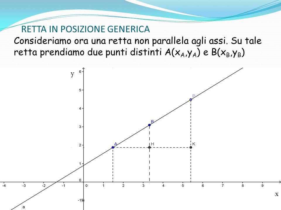 RETTA IN POSIZIONE GENERICA Consideriamo ora una retta non parallela agli assi. Su tale retta prendiamo due punti distinti A(x A,y A ) e B(x B,y B ) y