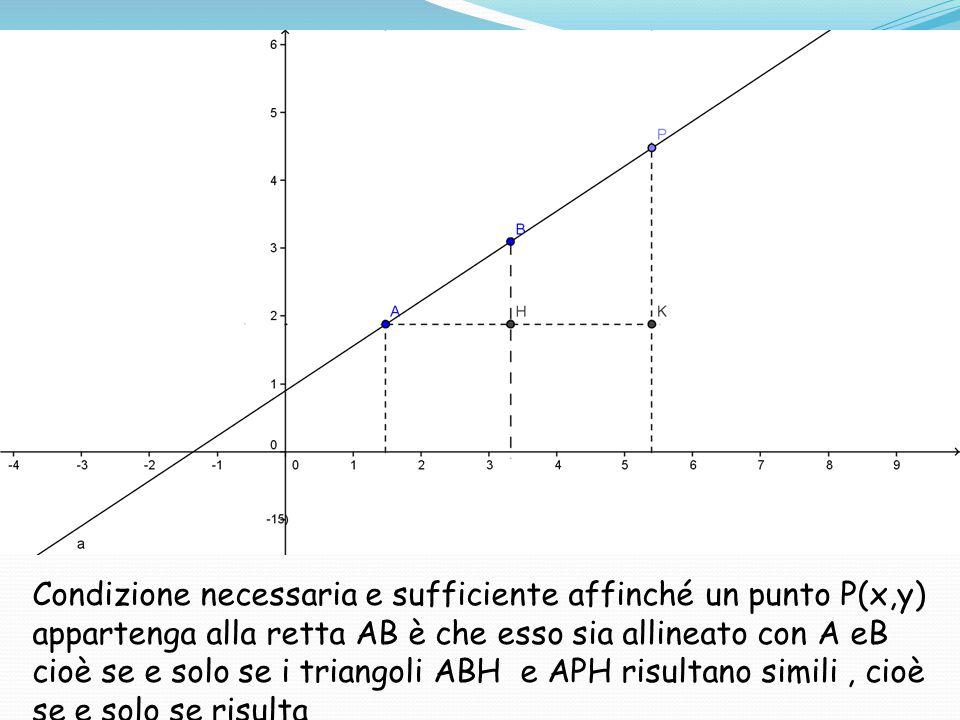 Condizione necessaria e sufficiente affinché un punto P(x,y) appartenga alla retta AB è che esso sia allineato con A eB cioè se e solo se i triangoli ABH e APH risultano simili, cioè se e solo se risulta