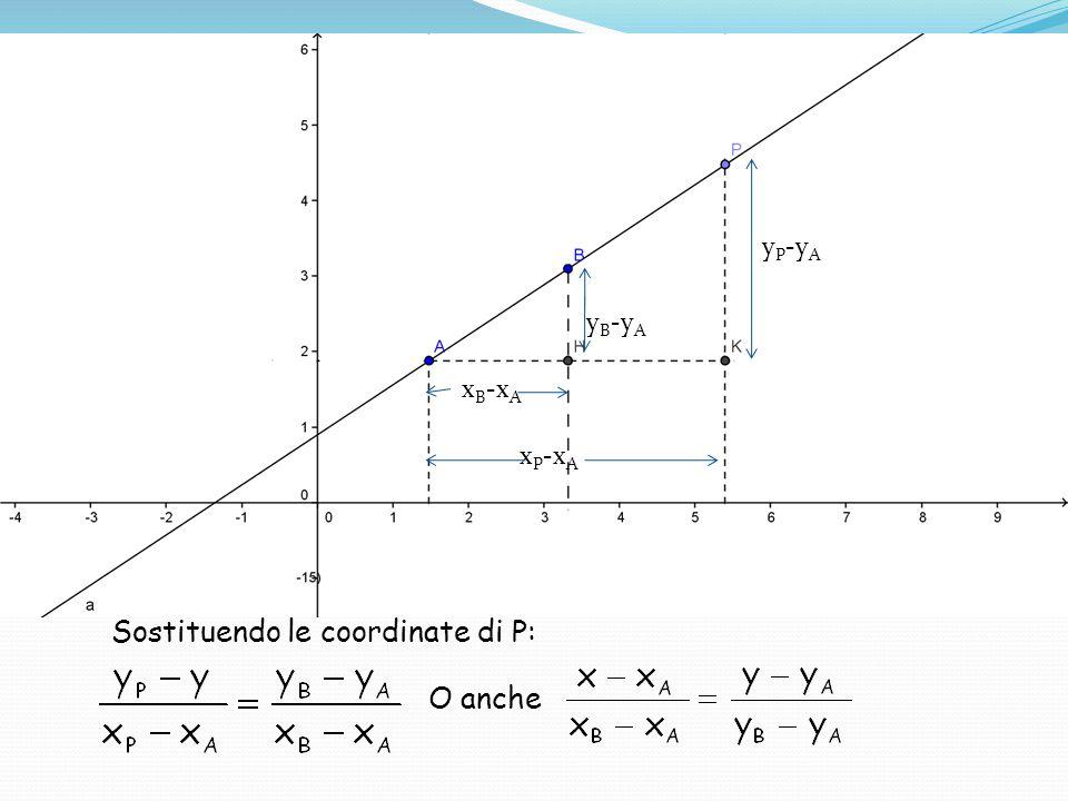 Sostituendo le coordinate di P: O anche x B -x A y B -y A y P -y A x P -x A