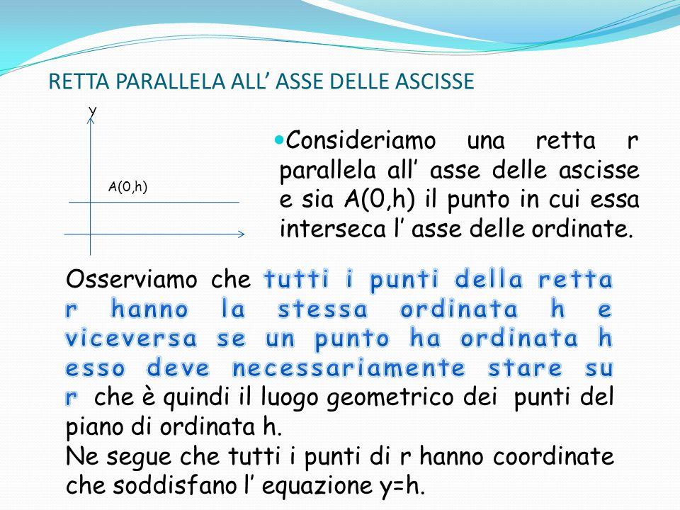 RETTA PARALLELA ALL' ASSE DELLE ASCISSE Y Consideriamo una retta r parallela all' asse delle ascisse e sia A(0,h) il punto in cui essa interseca l' as