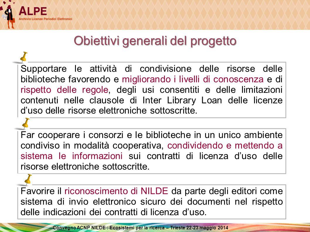 Convegno ACNP NILDE : Ecosistemi per la ricerca – Trieste 22-23 maggio 2014 ALPE a supporto delle attività di DD-ILL INTERROGAZIONE AUTOMATICA INTERROGAZIONE MANUALE LENDING UTENTE BIBLIOTECA RICHIEDENTE BIBLIOTECA FORNITRICE BORROWING BIBLIOTECA FORNITRICE BIBLIOTECA RICHIEDENTE