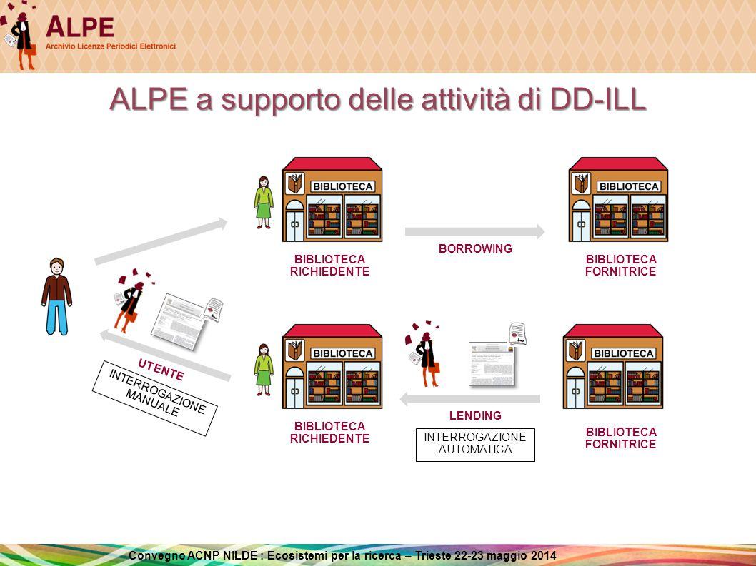 Convegno ACNP NILDE : Ecosistemi per la ricerca – Trieste 22-23 maggio 2014 Il Gruppo di Lavoro di ALPE Dal punto di vista organizzativo ALPE è coordinato dalla Biblioteca dell'Area della Ricerca del CNR di Bologna e si avvale della collaborazione di un Gruppo di Lavoro (GdL ALPE) composto attualmente da 38 colleghi di diverse Università, Consorzi e Enti di ricerca aderenti a NILDE.