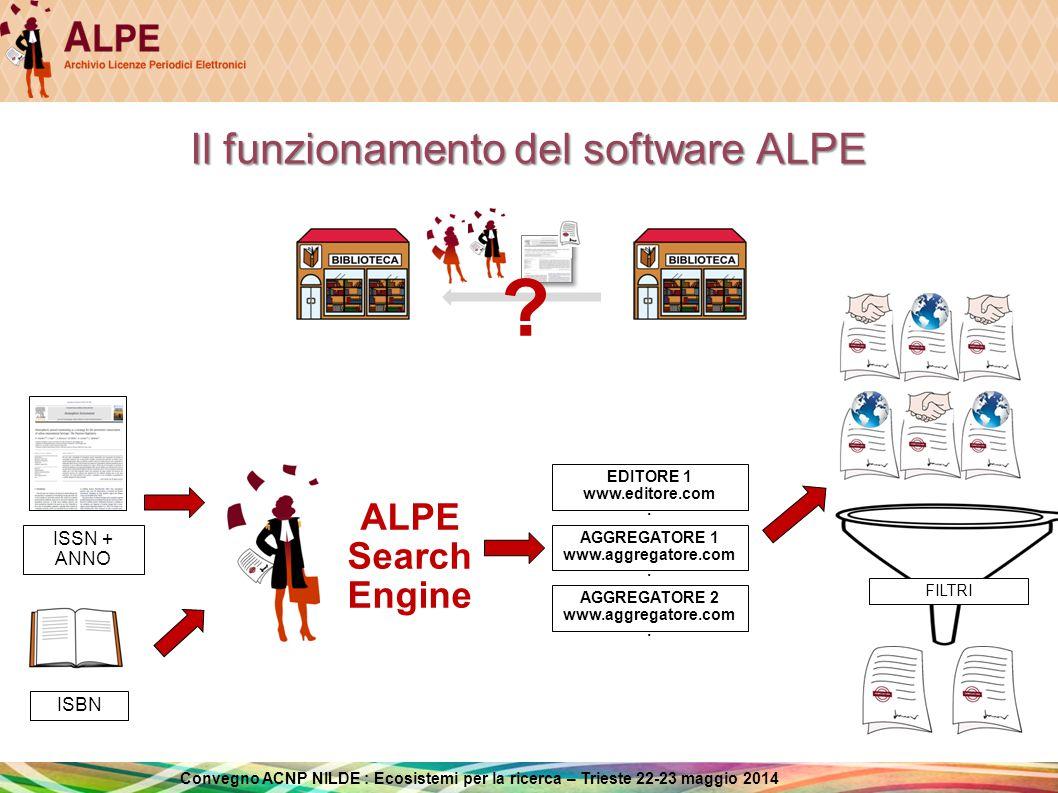 Convegno ACNP NILDE : Ecosistemi per la ricerca – Trieste 22-23 maggio 2014 Il funzionamento di ALPE Search Engine ALPE Search Engine ED1 www.editore.com.