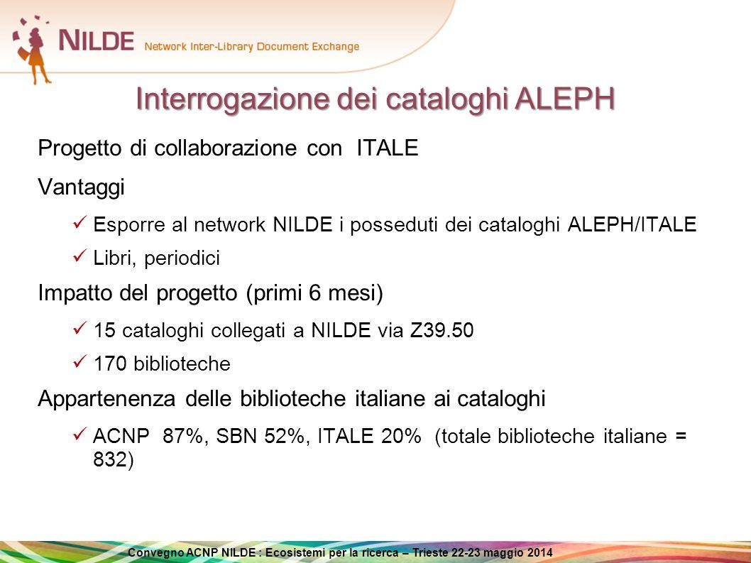 Convegno ACNP NILDE : Ecosistemi per la ricerca – Trieste 22-23 maggio 2014 Come NILDE interroga i cataloghi Dati d'uso dei cataloghi  periodo di osservazione dal 21/3 al 5/5 2014 (6 settimane)  36.441 numero interrogazioni Ricerca di una rivista (94%) Con ISSN (31.482)  ACNP 100%, SBN 3%, ITALE 1% Senza ISSN (2.902)  ACNP 100%, SBN 31%, ITALE 9% Ricerca di una monografia (6%)  SBN 100%, ITALE 7%
