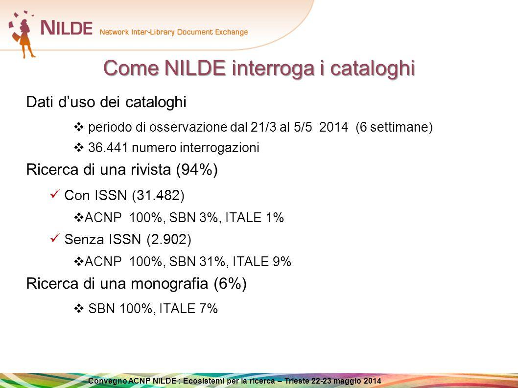 Convegno ACNP NILDE : Ecosistemi per la ricerca – Trieste 22-23 maggio 2014 Progetto ITALE-NILDE Interoperabilità tra ALEPH e NILDE