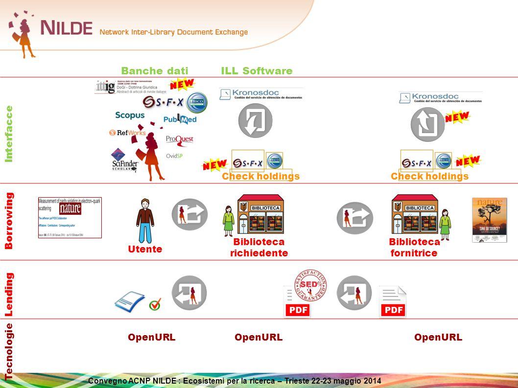 Convegno ACNP NILDE : Ecosistemi per la ricerca – Trieste 22-23 maggio 2014 Integrazione di NILDE con altri software DD/ILL Alcune biblioteche utilizzano altri software gestionali DD/ILL Evitare procedure ripetitive e duplicazione del lavoro nel passare da un sistema all'altro Il software spagnolo GT-BIB GT-BIB sviluppato da KronosDoc la biblioteca possiede un account sia NILDE che GT-BIB il protocollo OpenURL permette di passare i dati della richiesta  da GT-BIB a NILDE (borrowing)  da NILDE a GT-BIB (lending) Lavori in corso Integrazione con ALMA/ ALEPH di Ex Libris Uso di standard, analisi dei flussi dati, progettazione