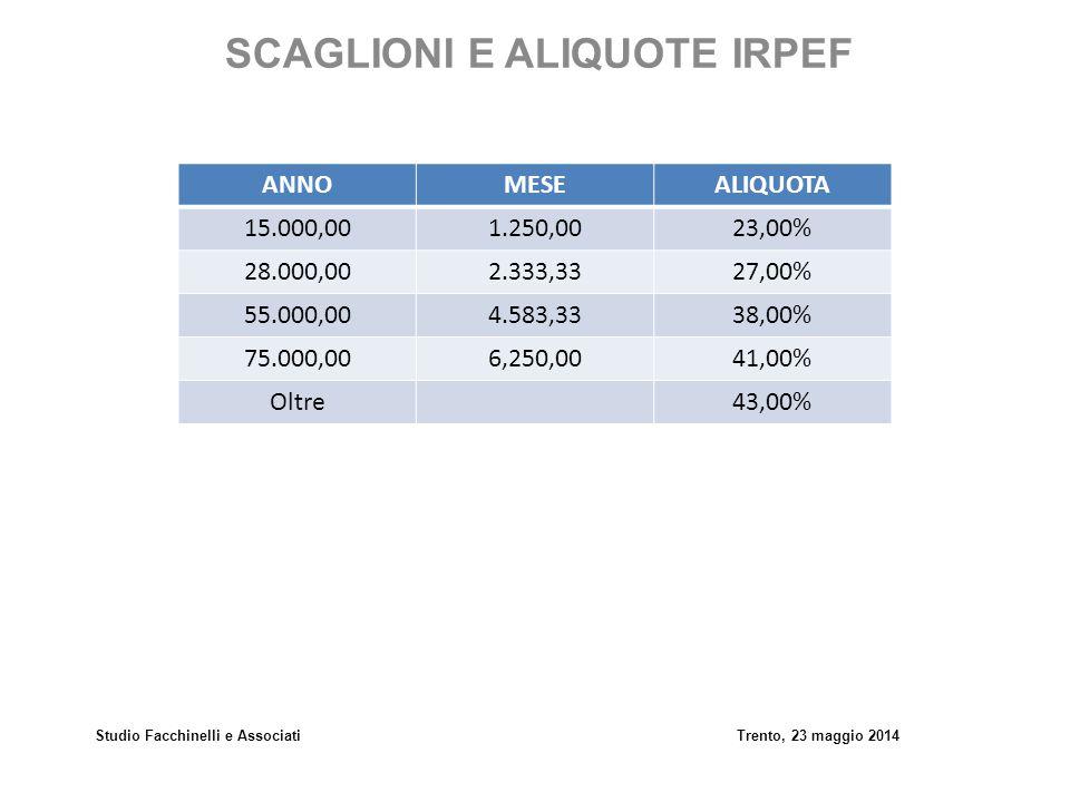 Studio Facchinelli e AssociatiTrento, 23 maggio 2014 SCAGLIONI E ALIQUOTE IRPEF ANNOMESEALIQUOTA 15.000,001.250,0023,00% 28.000,002.333,3327,00% 55.00