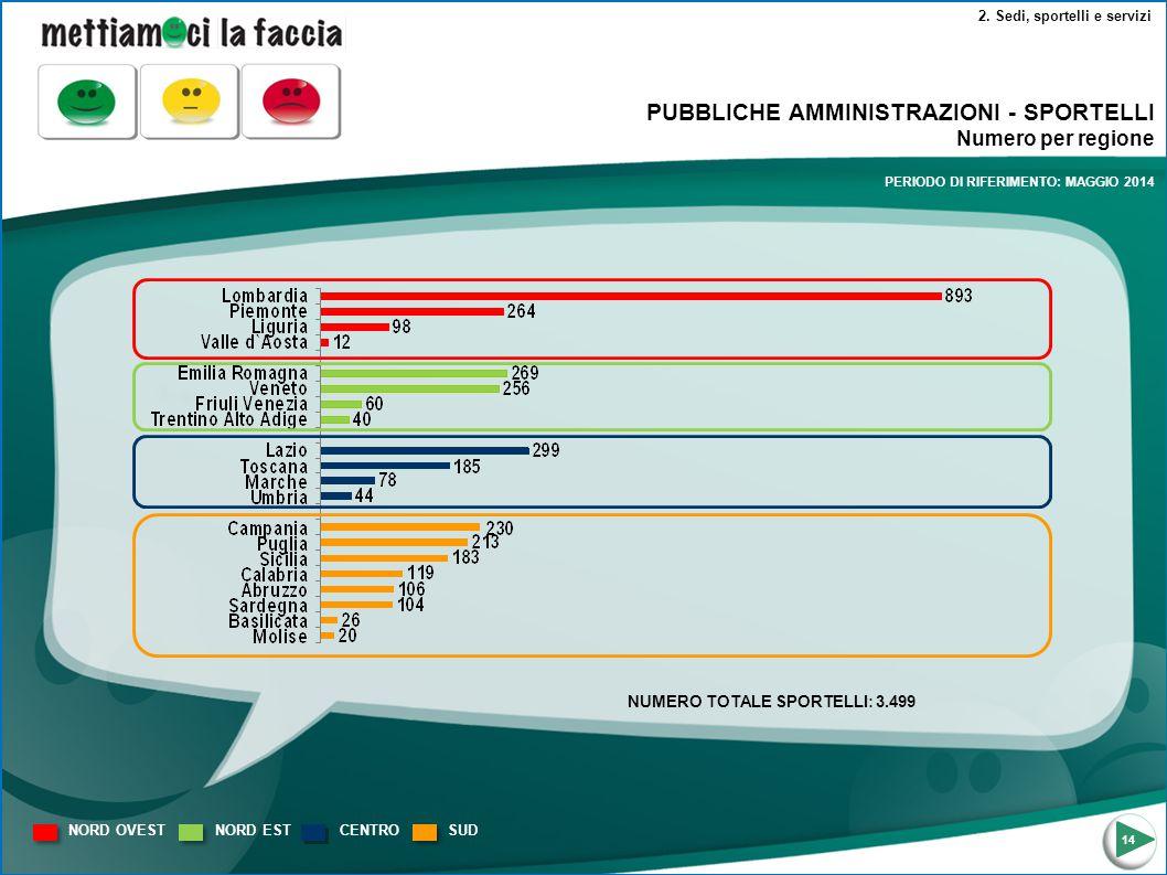 2. Sedi, sportelli e servizi PUBBLICHE AMMINISTRAZIONI - SPORTELLI Numero per regione 14 NORD OVEST NORD ESTCENTROSUD NUMERO TOTALE SPORTELLI: 3.499 P