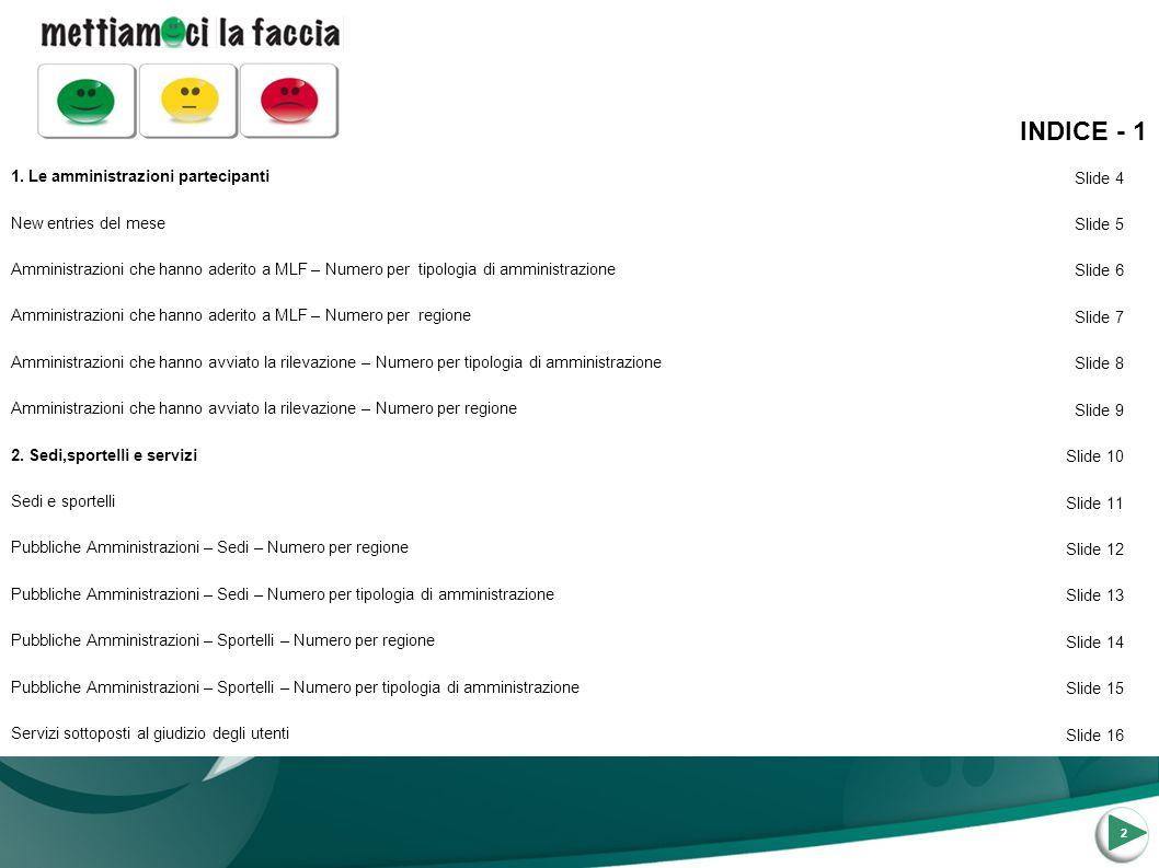 2 1. Le amministrazioni partecipanti Slide 4 New entries del mese Slide 5 Amministrazioni che hanno aderito a MLF – Numero per tipologia di amministra
