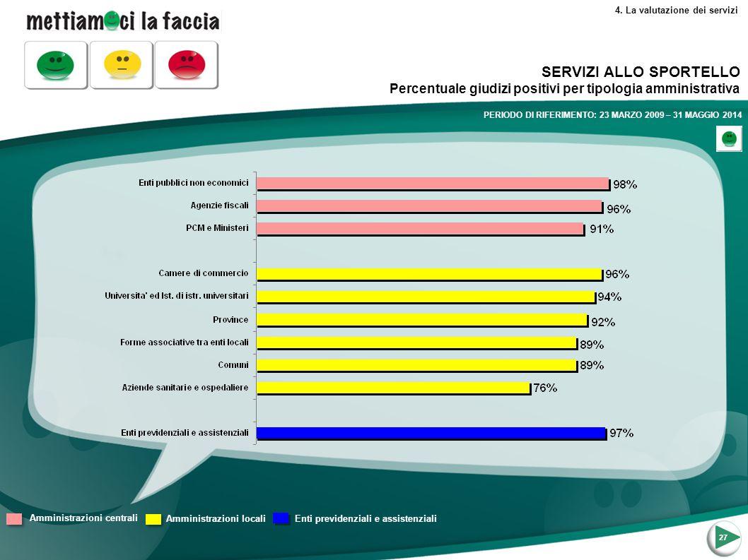 4. La valutazione dei servizi SERVIZI ALLO SPORTELLO Percentuale giudizi positivi per tipologia amministrativa 27 Amministrazioni centrali Amministraz