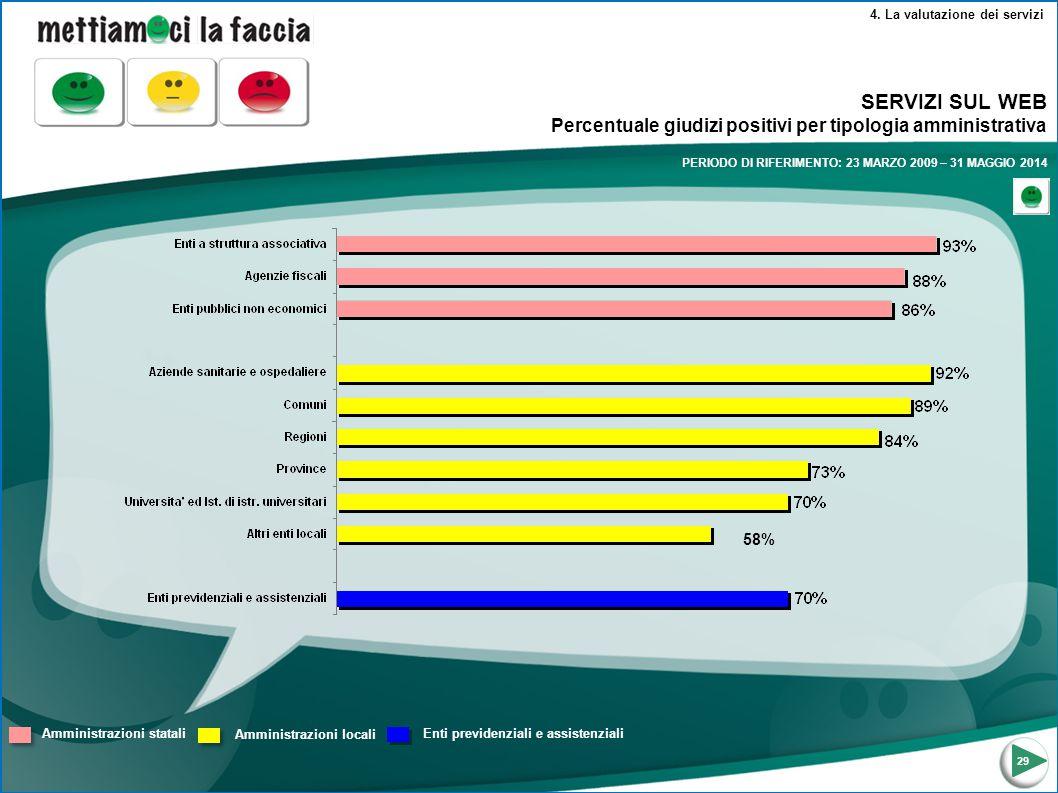 4. La valutazione dei servizi Amministrazioni statali Amministrazioni locali Enti previdenziali e assistenziali SERVIZI SUL WEB Percentuale giudizi po