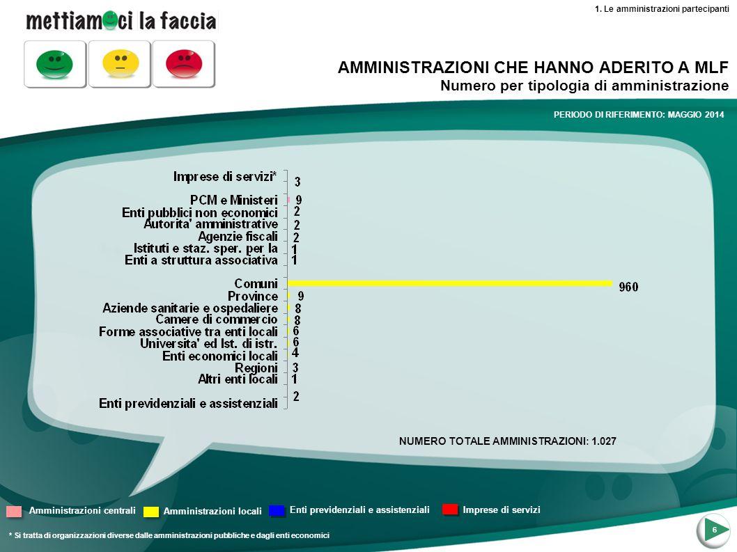 6 NUMERO TOTALE AMMINISTRAZIONI: 1.027 * Si tratta di organizzazioni diverse dalle amministrazioni pubbliche e dagli enti economici AMMINISTRAZIONI CH