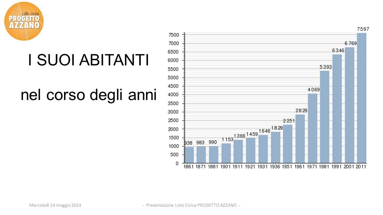 - Presentazione Lista Civica PROGETTO AZZANO -Mercoledì 14 maggio 2014 I SUOI ABITANTI nel corso degli anni