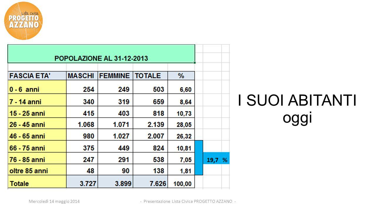 - Presentazione Lista Civica PROGETTO AZZANO -Mercoledì 14 maggio 2014 I SUOI ABITANTI oggi