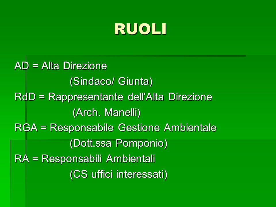 RUOLI AD = Alta Direzione (Sindaco/ Giunta) RdD = Rappresentante dell'Alta Direzione (Arch. Manelli) (Arch. Manelli) RGA = Responsabile Gestione Ambie