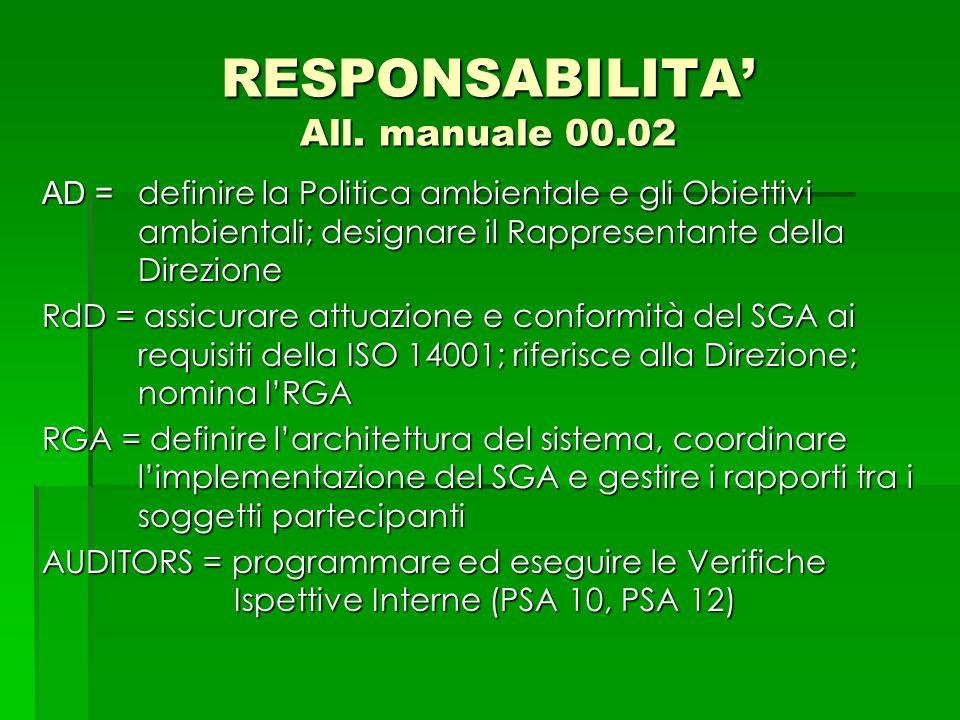 RESPONSABILITA' All. manuale 00.02 AD = definire la Politica ambientale e gli Obiettivi ambientali; designare il Rappresentante della Direzione RdD =