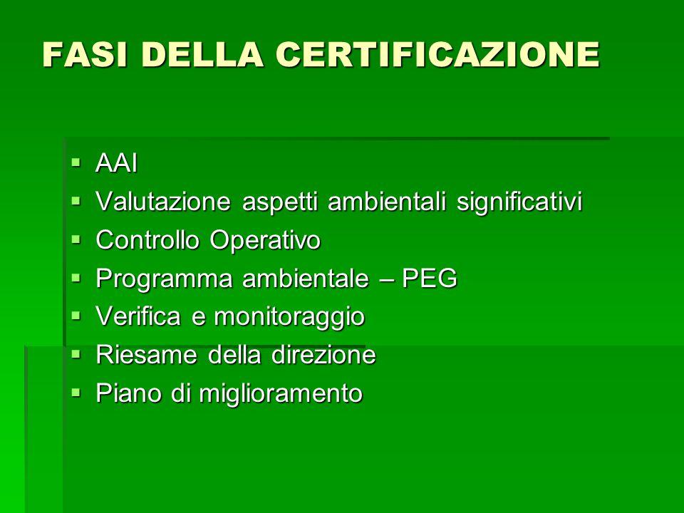 FASI DELLA CERTIFICAZIONE  AAI  Valutazione aspetti ambientali significativi  Controllo Operativo  Programma ambientale – PEG  Verifica e monitor