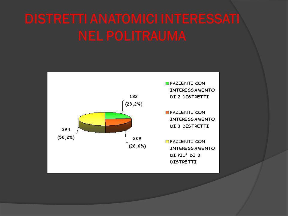 DISTRETTI ANATOMICI INTERESSATI NEL POLITRAUMA