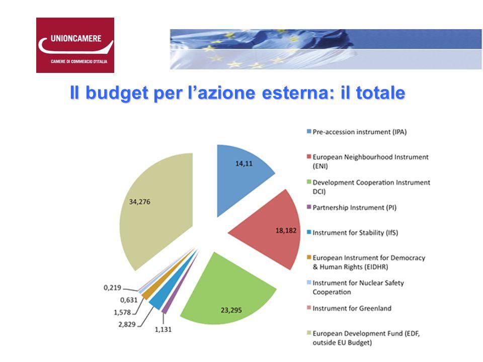 Il budget per l'azione esterna: il totale